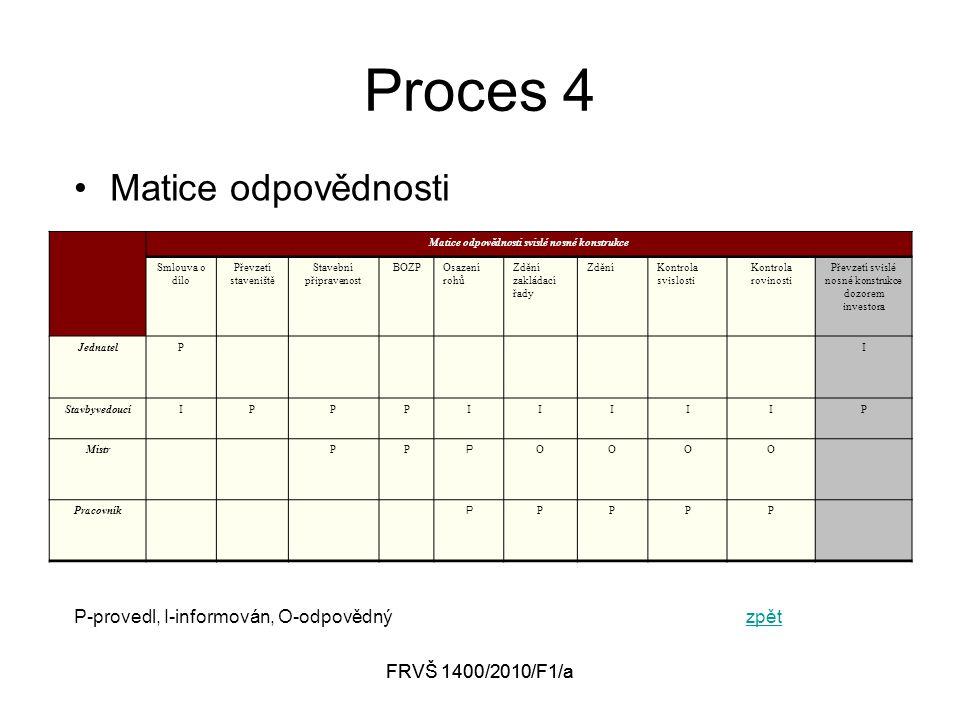 FRVŠ 1400/2010/F1/a Proces 4 Matice odpovědnosti P-provedl, I-informován, O-odpovědnýzpětzpět Matice odpovědnosti svislé nosné konstrukce Smlouva o dílo Převzetí staveniště Stavební připravenost BOZPOsazení rohů Zdění zakládací řady ZděníKontrola svislosti Kontrola rovinosti Převzetí svislé nosné konstrukce dozorem investora JednatelPI StavbyvedoucíIPPPIIIIIP MistrPP P OOOO Pracovník P PPPP