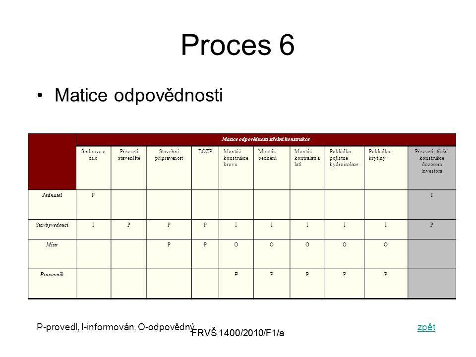 FRVŠ 1400/2010/F1/a Proces 6 Matice odpovědnosti P-provedl, I-informován, O-odpovědnýzpětzpět Matice odpovědnosti střešní konstrukce Smlouva o dílo Převzetí staveniště Stavební připravenost BOZPMontáž konstrukce krovu Montáž bednění Montáž kontralatí a latí Pokládka pojistné hydroizolace Pokládka krytiny Převzetí střešní konstrukce dozorem investora JednatelPI StavbyvedoucíIPPPIIIIIP MistrPP O OOOO Pracovník P PPPP