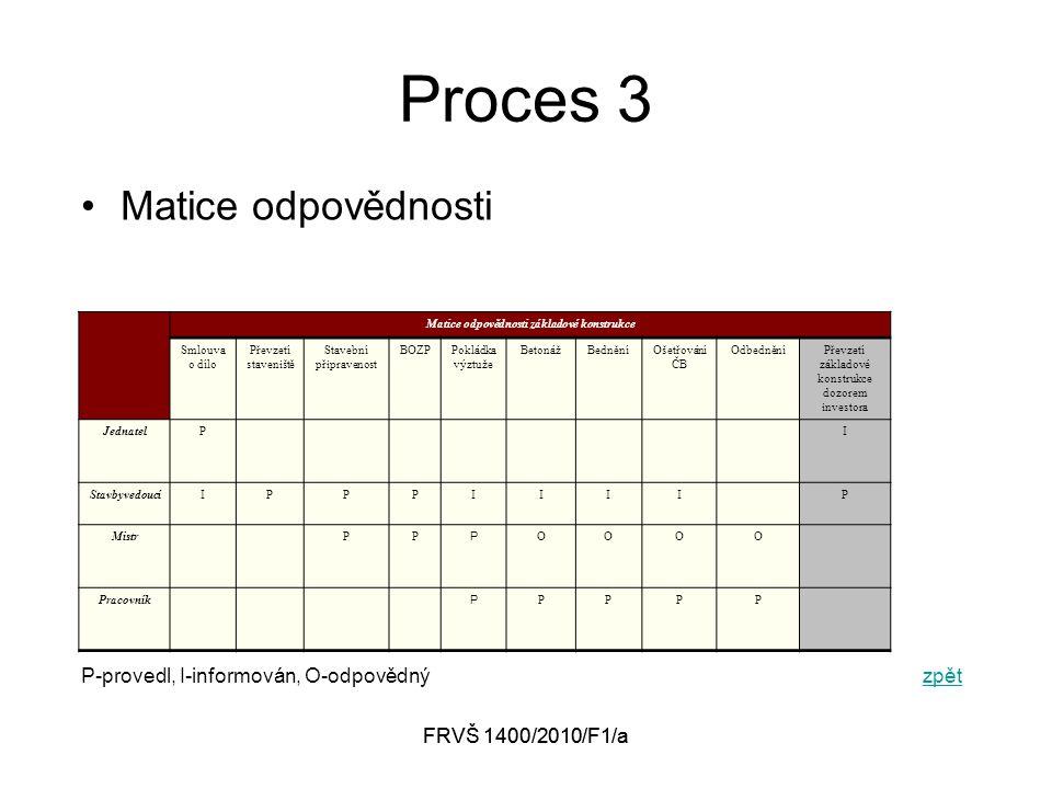 FRVŠ 1400/2010/F1/a Proces 3 Matice odpovědnosti P-provedl, I-informován, O-odpovědnýzpětzpět Matice odpovědnosti základové konstrukce Smlouva o dílo Převzetí staveniště Stavební připravenost BOZPPokládka výztuže BetonážBedněníOšetřování ČB OdbedněníPřevzetí základové konstrukce dozorem investora JednatelPI StavbyvedoucíIPPPIIIIP MistrPP P OOOO Pracovník P PPPP