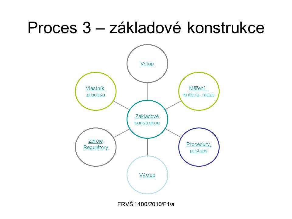 FRVŠ 1400/2010/F1/a Proces 3 – základové konstrukce Základové konstrukce Vstup Měření, kritéria, meze Procedury, postupy Výstup Zdroje Regulátory Vlastník procesu