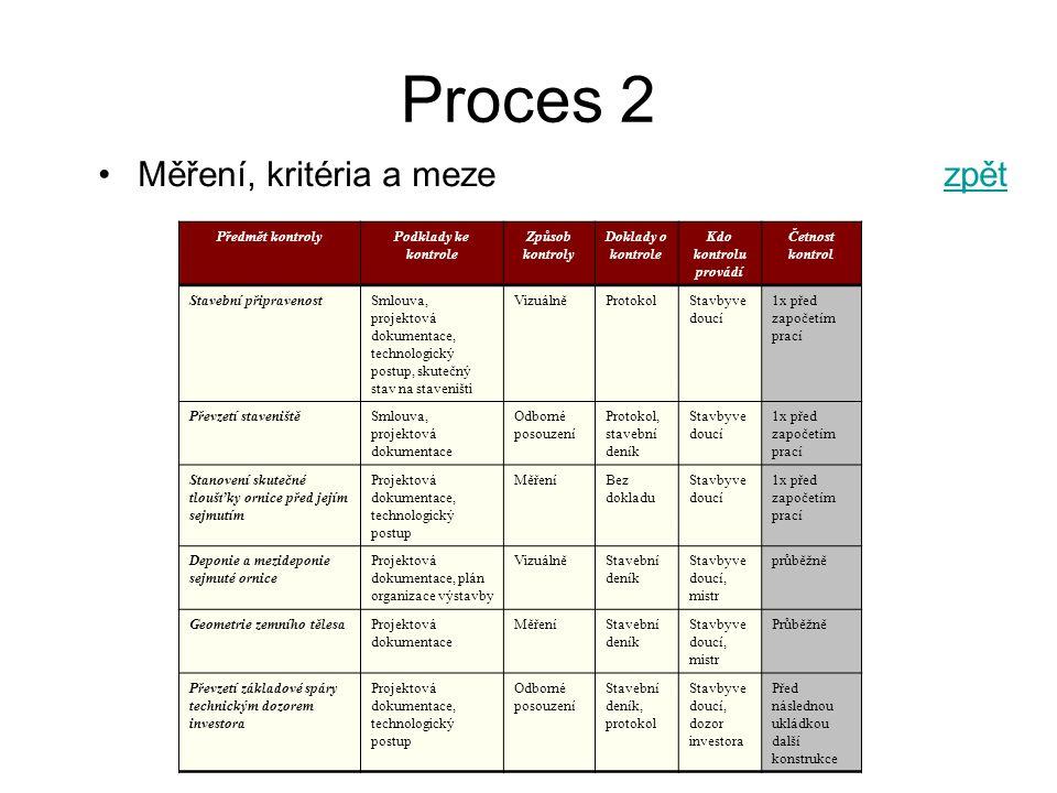 FRVŠ 1400/2010/F1/a Proces 2 Měření, kritéria a mezezpětzpět Předmět kontrolyPodklady ke kontrole Způsob kontroly Doklady o kontrole Kdo kontrolu provádí Četnost kontrol Stavební připravenostSmlouva, projektová dokumentace, technologický postup, skutečný stav na staveništi VizuálněProtokolStavbyve doucí 1x před započetím prací Převzetí staveništěSmlouva, projektová dokumentace Odborné posouzení Protokol, stavební deník Stavbyve doucí 1x před započetím prací Stanovení skutečné tloušťky ornice před jejím sejmutím Projektová dokumentace, technologický postup MěřeníBez dokladu Stavbyve doucí 1x před započetím prací Deponie a mezideponie sejmuté ornice Projektová dokumentace, plán organizace výstavby VizuálněStavební deník Stavbyve doucí, mistr průběžně Geometrie zemního tělesaProjektová dokumentace MěřeníStavební deník Stavbyve doucí, mistr Průběžně Převzetí základové spáry technickým dozorem investora Projektová dokumentace, technologický postup Odborné posouzení Stavební deník, protokol Stavbyve doucí, dozor investora Před následnou ukládkou další konstrukce