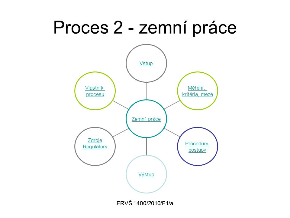 FRVŠ 1400/2010/F1/a Proces 2 - zemní práce Zemní práce Vstup Měření, kritéria, meze Procedury, postupy Výstup Zdroje Regulátory Vlastník procesu