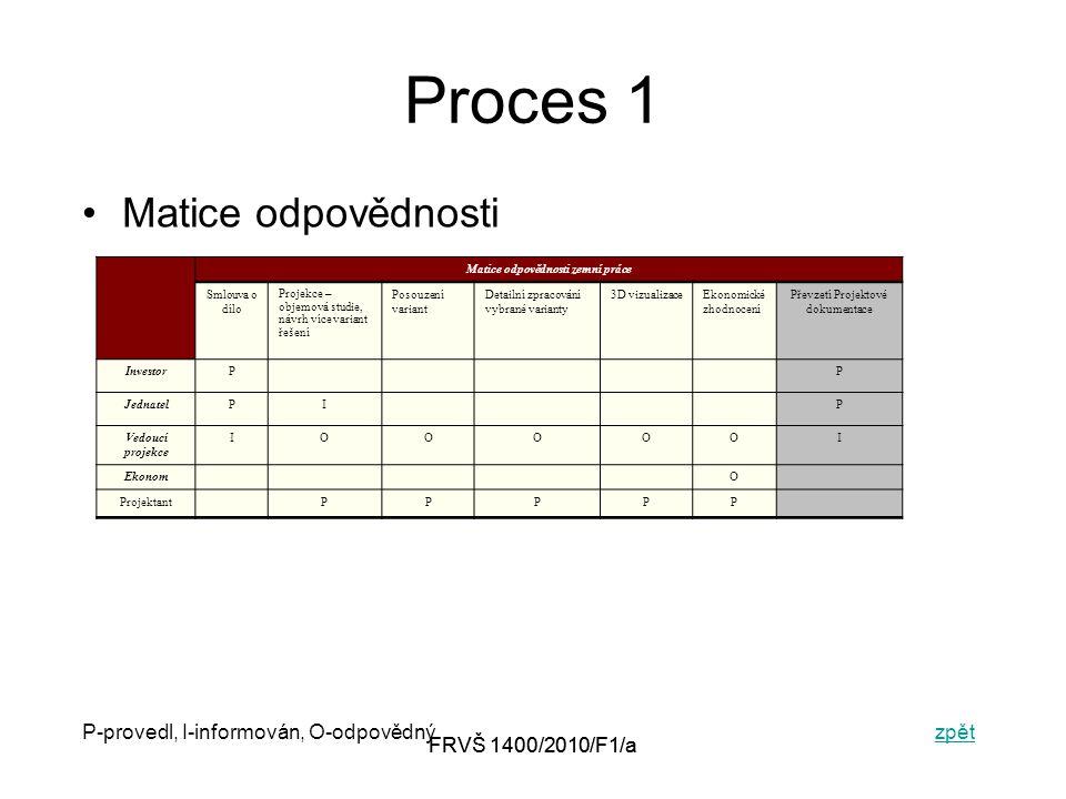FRVŠ 1400/2010/F1/a Proces 1 Matice odpovědnosti P-provedl, I-informován, O-odpovědnýzpětzpět Matice odpovědnosti zemní práce Smlouva o dílo Projekce – objemová studie, návrh více variant řešení Posouzení variant Detailní zpracování vybrané varianty 3D vizualizaceEkonomické zhodnocení Převzetí Projektové dokumentace InvestorPP JednatelPIP Vedoucí projekce IOOOOOI EkonomO ProjektantPPPPP