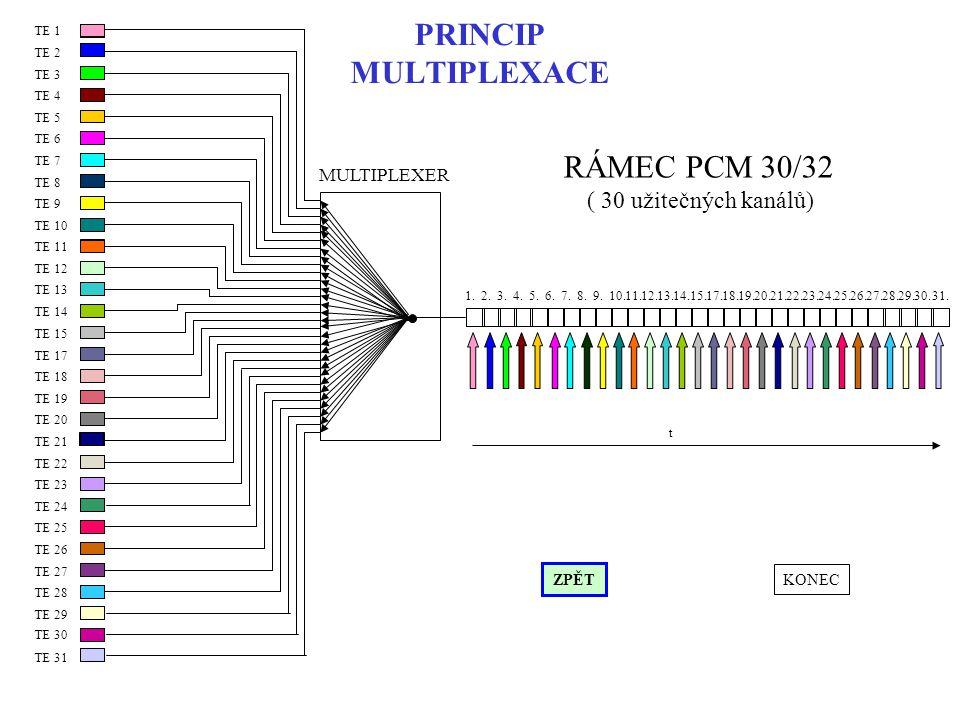 PRINCIP MULTIPLEXACE TE 13 TE 14 TE 15 TE 7 TE 8 TE 9 TE 10 TE 11 TE 12 TE 1 TE 2 TE 3 TE 4 TE 5 TE 6 TE 19 TE 20 TE 21 TE 22 TE 23 TE 24 TE 17 TE 18 TE 25 TE 26 TE 27 TE 28 TE 29 TE 30 1.2.3.4.5.6.7.8.9.10.11.12.13.14.15.17.18.19.20.21.22.23.24.25.26.27.28.29.30.
