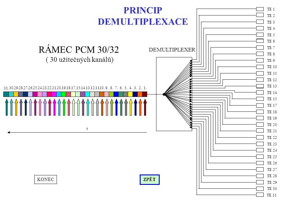 PRINCIP DEMULTIPLEXACE RÁMEC PCM 30/32 ( 30 užitečných kanálů) TE 13 TE 14 TE 15 TE 7 TE 8 TE 9 TE 10 TE 11 TE 12 TE 1 TE 2 TE 3 TE 4 TE 5 TE 6 TE 19