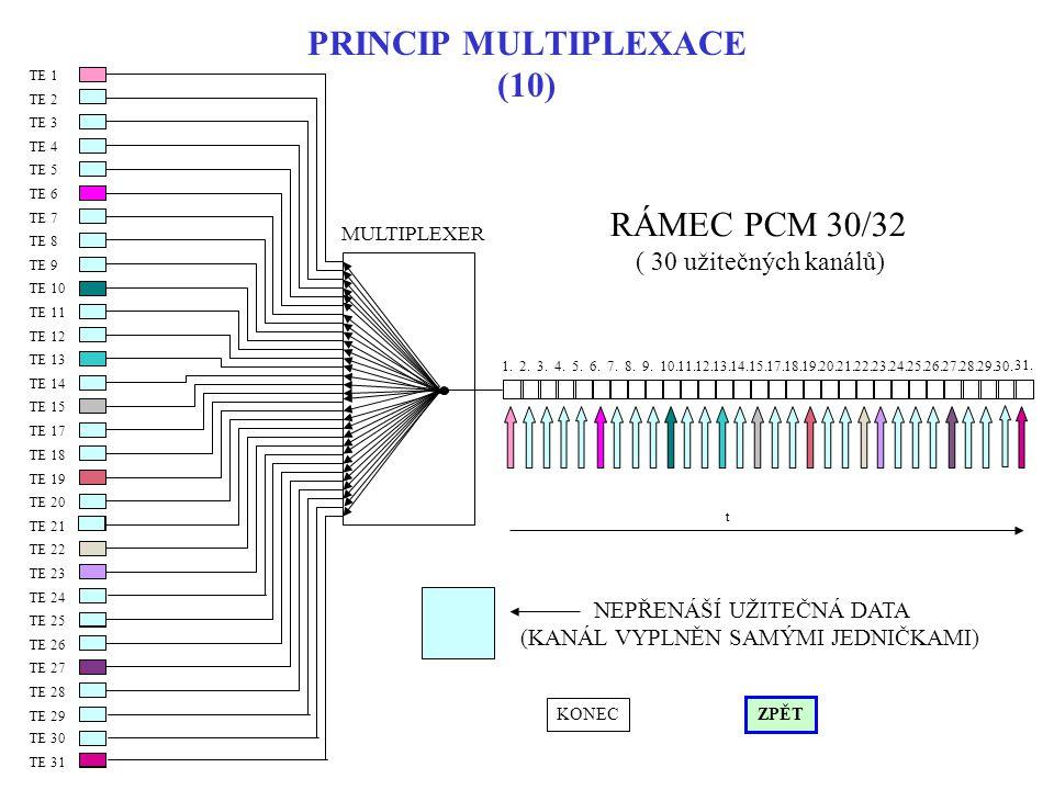 PRINCIP MULTIPLEXACE (10) TE 13 TE 14 TE 15 TE 7 TE 8 TE 9 TE 10 TE 11 TE 12 TE 1 TE 2 TE 3 TE 4 TE 5 TE 6 TE 19 TE 20 TE 21 TE 22 TE 23 TE 24 TE 17 TE 18 TE 25 TE 26 TE 27 TE 28 TE 29 TE 30 1.2.3.4.5.6.7.8.9.10.11.12.13.14.15.17.18.19.20.21.22.23.24.25.26.27.28.29.30.