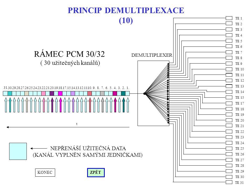 PRINCIP DEMULTIPLEXACE (10) RÁMEC PCM 30/32 ( 30 užitečných kanálů) TE 13 TE 14 TE 15 TE 7 TE 8 TE 9 TE 10 TE 11 TE 12 TE 1 TE 2 TE 3 TE 4 TE 5 TE 6 T