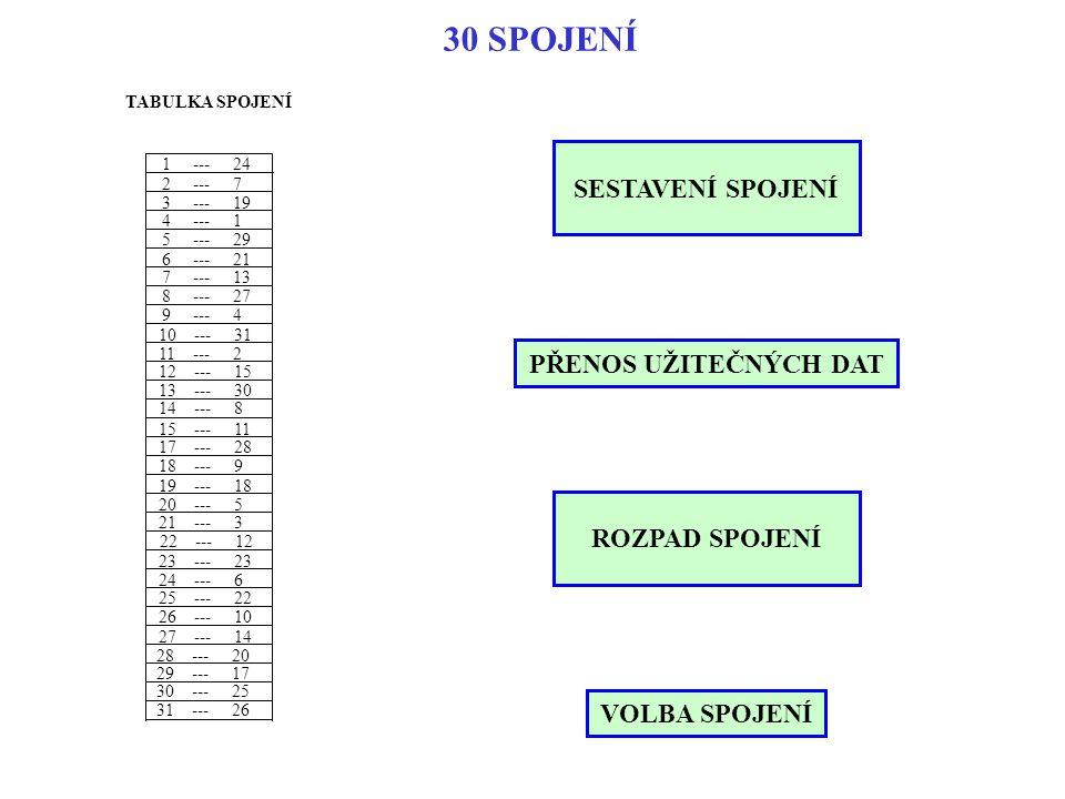 30 SPOJENÍ TABULKA SPOJENÍ SESTAVENÍ SPOJENÍ PŘENOS UŽITEČNÝCH DAT ROZPAD SPOJENÍ 1 --- 24 2 --- 7 3 --- 19 4 --- 1 5 --- 29 6 --- 21 7 --- 13 8 --- 2