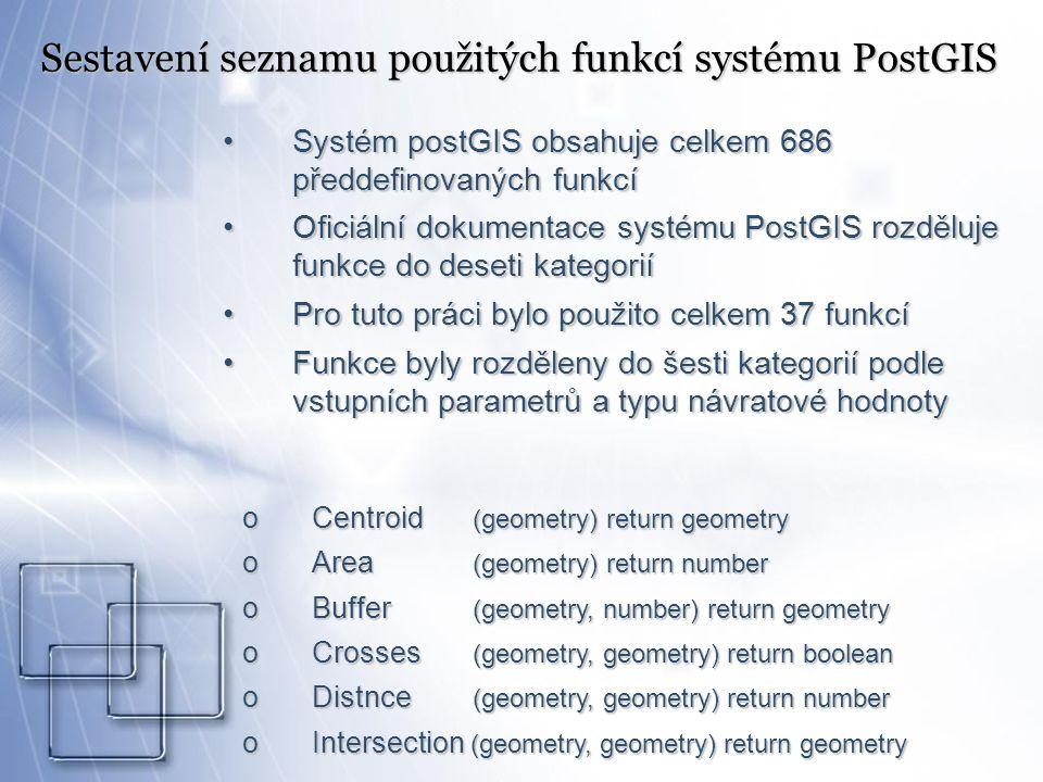 Sestavení seznamu použitých funkcí systému PostGIS Systém postGIS obsahuje celkem 686 předdefinovaných funkcíSystém postGIS obsahuje celkem 686 předdefinovaných funkcí Oficiální dokumentace systému PostGIS rozděluje funkce do deseti kategoriíOficiální dokumentace systému PostGIS rozděluje funkce do deseti kategorií Pro tuto práci bylo použito celkem 37 funkcíPro tuto práci bylo použito celkem 37 funkcí Funkce byly rozděleny do šesti kategorií podle vstupních parametrů a typu návratové hodnotyFunkce byly rozděleny do šesti kategorií podle vstupních parametrů a typu návratové hodnoty oCentroid (geometry) return geometry oArea (geometry) return number oBuffer (geometry, number) return geometry oCrosses (geometry, geometry) return boolean oDistnce (geometry, geometry) return number oIntersection (geometry, geometry) return geometry