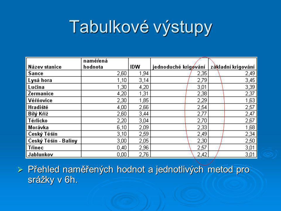 Tabulkové výstupy  Přehled naměřených hodnot a jednotlivých metod pro srážky v 6h.