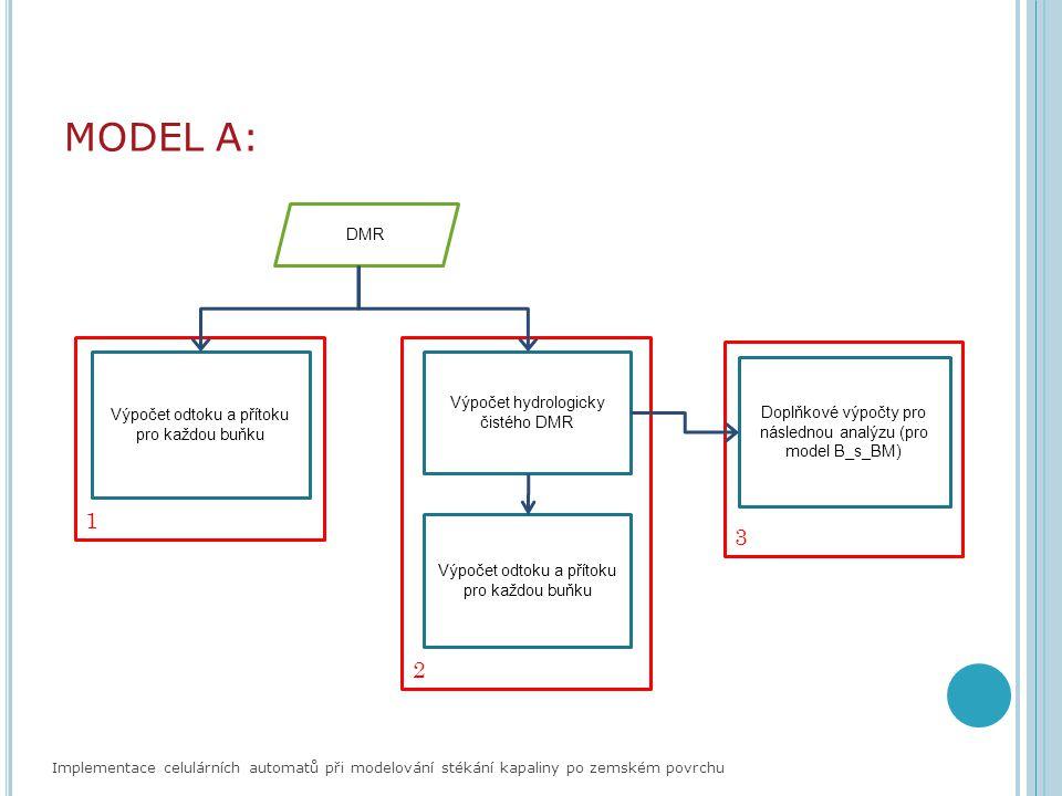 MODEL A: Implementace celulárních automatů při modelování stékání kapaliny po zemském povrchu DMR Výpočet odtoku a přítoku pro každou buňku Výpočet hy