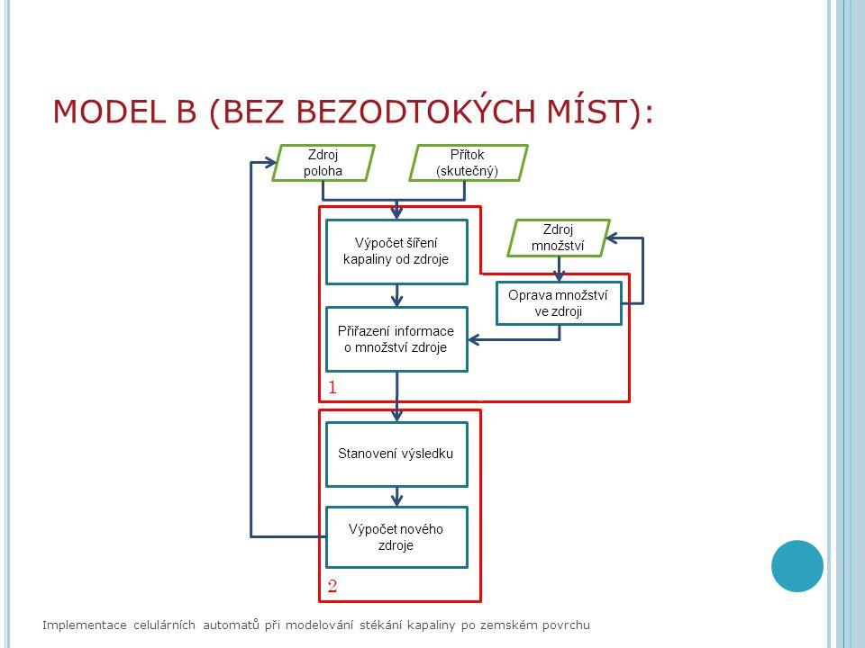 MODEL B (BEZ BEZODTOKÝCH MÍST): Implementace celulárních automatů při modelování stékání kapaliny po zemském povrchu Přítok (skutečný) Výpočet šíření