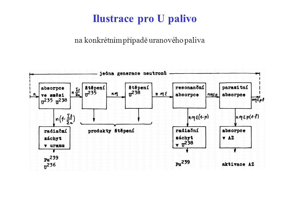Multiplikační faktor  f  pP NL je celkový počet neutronů uvolněných, v průměru, na jeden neutron vytvořený v systému při přechozím štěpení - tato veličina je nazývána effektivním multiplikačním faktorem k kde je multiplikační faktor nekonečného systému s nulovým únikem systém můžeme rozdělit na kritický (k=1) podkritický (k<1) nadkritický (k>1) –pro typický tlakový vodní reaktor je  1.65, f  0.71,   1.02 and p  0.87, což dává k   1.04; P NL  0.97 pro rychlé a 0.99 pro tepelné neutrony  k   1.00 P NL lze ovlivnit změnou velikostí systému, případně vhodnou volbou moderátoru, který stihne n zpomalit než se dostanou příliš daleko – redukce úniku zejména rychlých n k  je odlišné pro homogenní a heterogenní uspořádání systému pro přírodní uran homogenně v grafitu je  1.33, f  0.9,   1.05 and p  0.7, což dává k   0.88; pokud je systém nehomogenní, lze dosáhnout až p  0.9 důležité i u těžkovodních reaktorů s přírodním uranem
