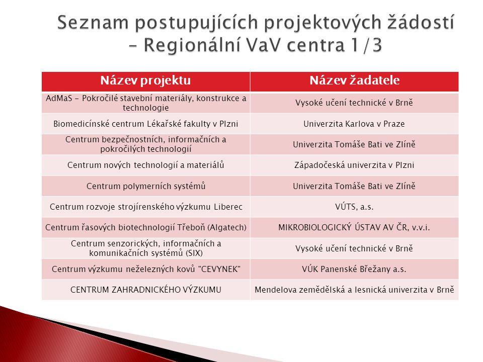 Název projektuNázev žadatele AdMaS - Pokročilé stavební materiály, konstrukce a technologie Vysoké učení technické v Brně Biomedicínské centrum Lékařs