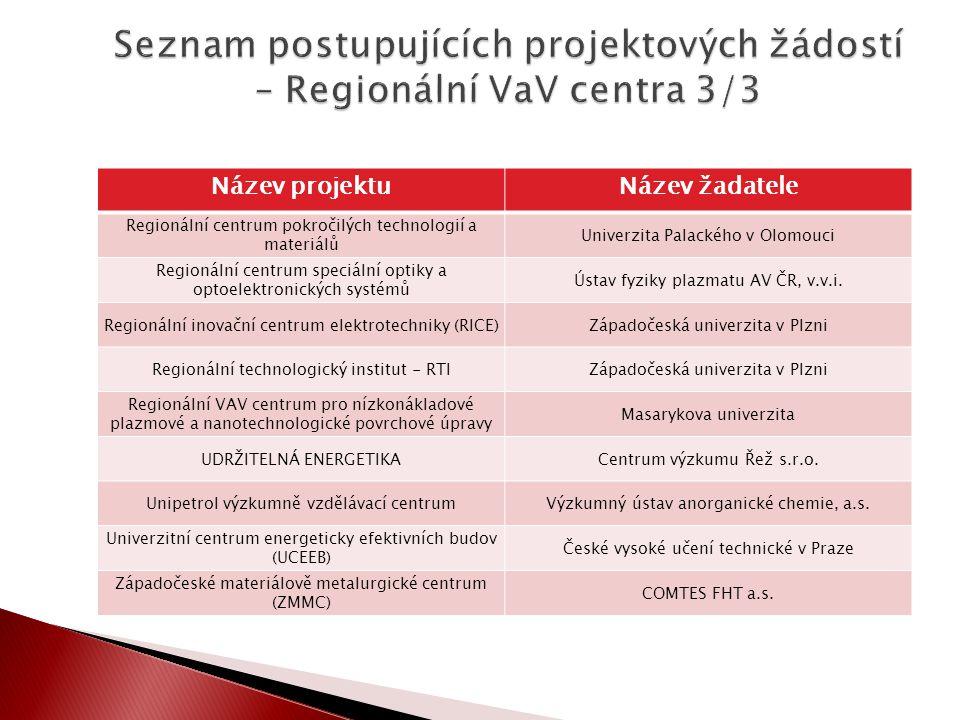 Název projektuNázev žadatele Regionální centrum pokročilých technologií a materiálů Univerzita Palackého v Olomouci Regionální centrum speciální optik