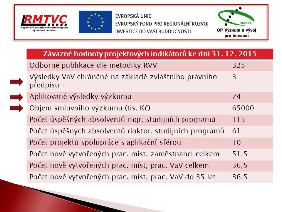 Závazné hodnoty projektových indikátorů ke dni 31. 12. 2015 Odborné publikace dle metodiky RVV325 Výsledky VaV chráněné na základě zvláštního právního