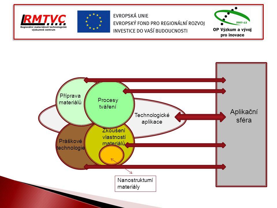 Aplikační sféra Zkoušení vlastností materiálů Technologické aplikace Příprava materiálů Práškové technologie Procesy tváření Nanostrukturní materiály