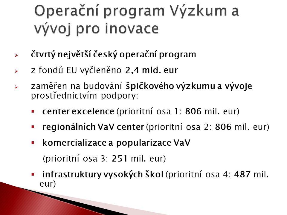  čtvrtý největší český operační program  z fondů EU vyčleněno 2,4 mld. eur  zaměřen na budování špičkového výzkumu a vývoje prostřednictvím podpory