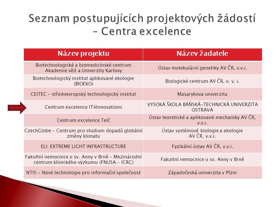 Název projektuNázev žadatele Biotechnologické a biomedicínské centrum Akademie věd a Univerzity Karlovy Ústav molekulární genetiky AV ČR, v.v.i. Biote