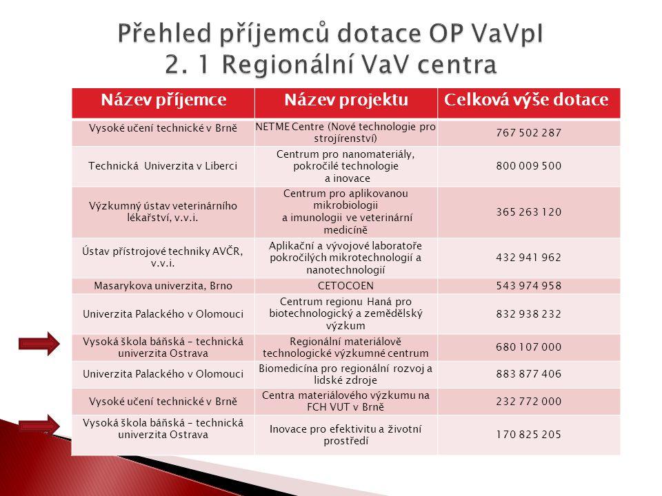 Název příjemceNázev projektuCelková výše dotace Vysoké učení technické v Brně NETME Centre (Nové technologie pro strojírenství) 767 502 287 Technická
