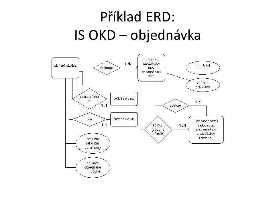 Příklad ERD: IS OKD – objednávka