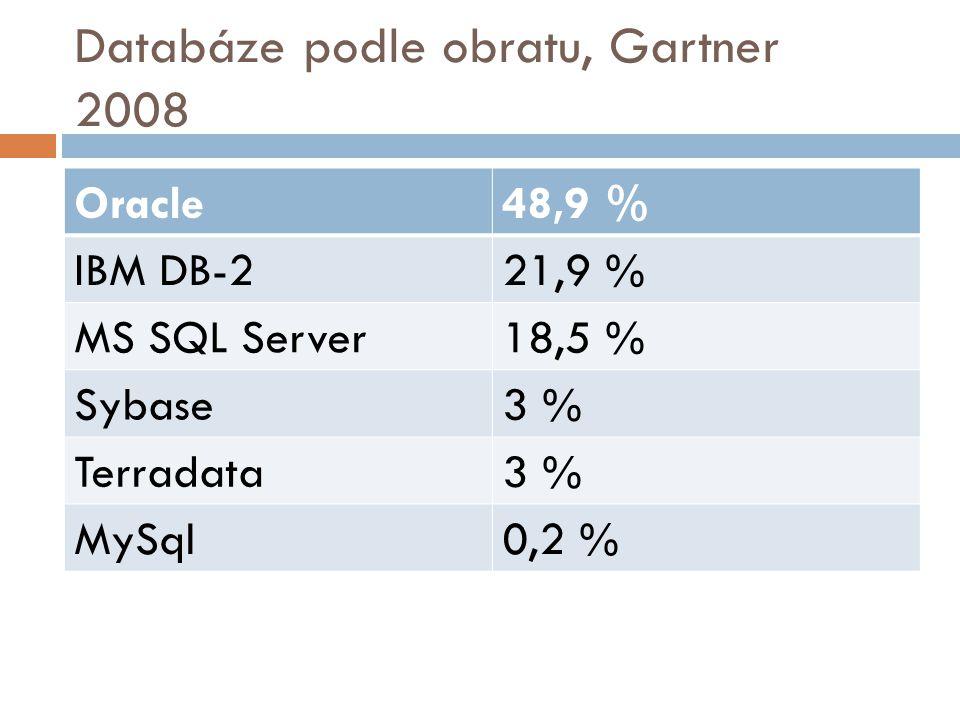 Databáze podle obratu, Gartner 2008 Oracle48,9 % IBM DB-221,9 % MS SQL Server18,5 % Sybase3 % Terradata3 % MySql0,2 %