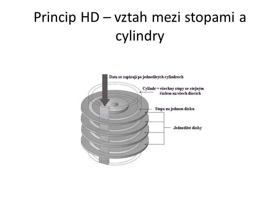 Princip HD – vztah mezi stopami a cylindry
