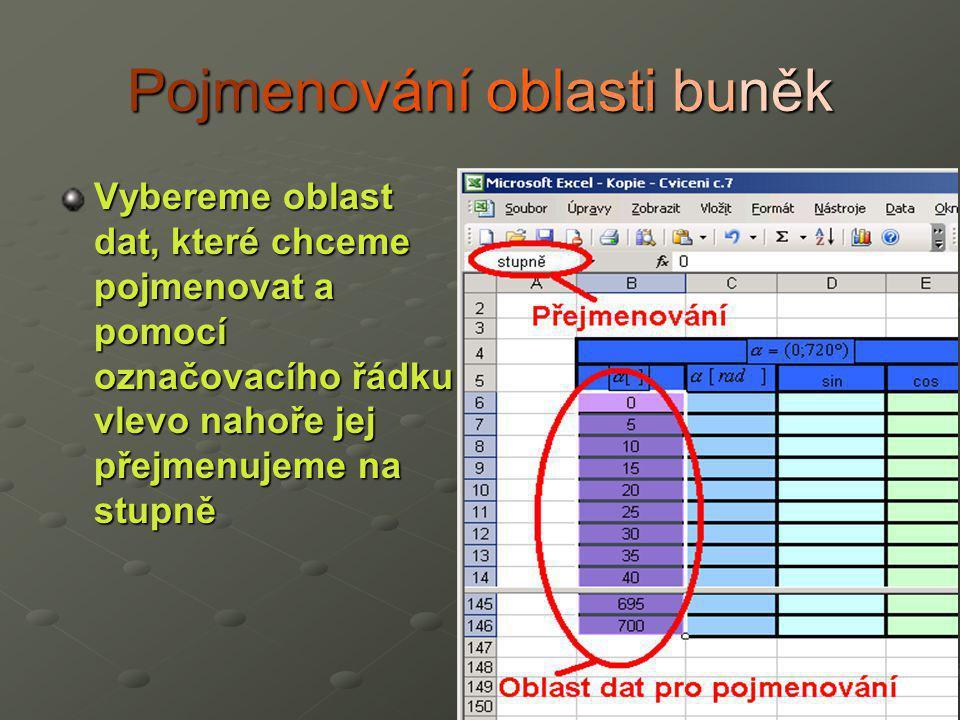 Pojmenování oblasti buněk Vybereme oblast dat, které chceme pojmenovat a pomocí označovacího řádku vlevo nahoře jej přejmenujeme na stupně