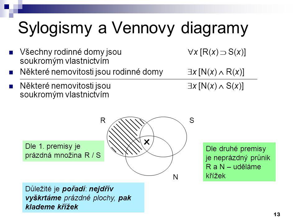 13 Sylogismy a Vennovy diagramy Všechny rodinné domy jsou  x [R(x)  S(x)] soukromým vlastnictvím Některé nemovitosti jsou rodinné domy  x [N(x)  R