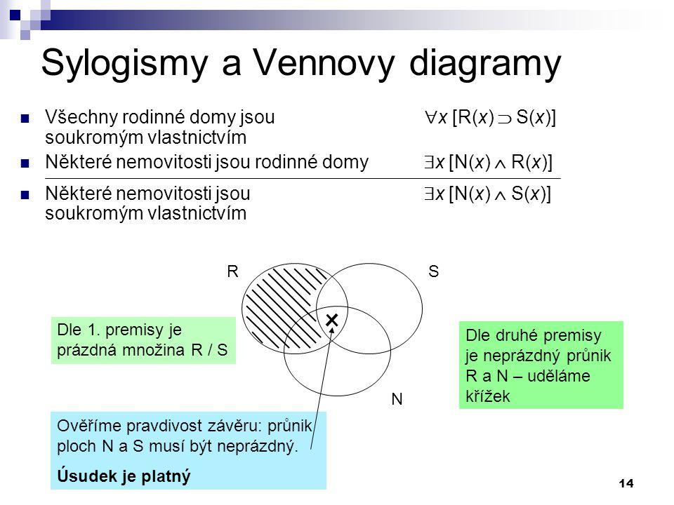 14 Sylogismy a Vennovy diagramy Všechny rodinné domy jsou  x [R(x)  S(x)] soukromým vlastnictvím Některé nemovitosti jsou rodinné domy  x [N(x)  R