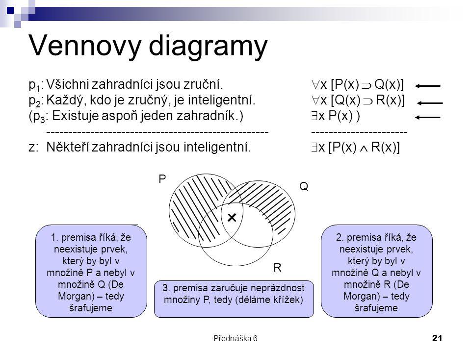 Přednáška 621 Vennovy diagramy p 1 :Všichni zahradníci jsou zruční.  x [P(x)  Q(x)] p 2 :Každý, kdo je zručný, je inteligentní.  x [Q(x)  R(x)] (p