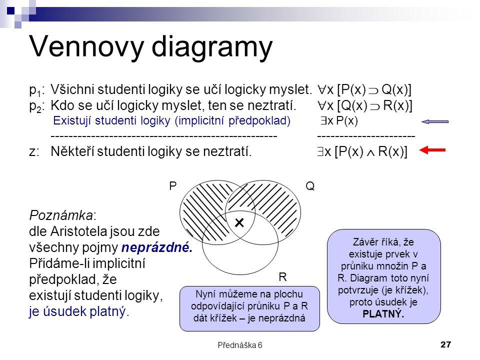 Přednáška 627 Vennovy diagramy p 1 : Všichni studenti logiky se učí logicky myslet.  x [P(x)  Q(x)] p 2 : Kdo se učí logicky myslet, ten se neztratí