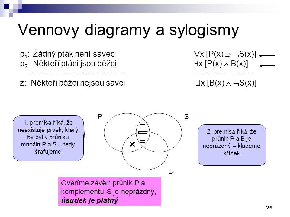 29 Vennovy diagramy a sylogismy p 1 : Žádný pták není savec  x [P(x)   S(x)] p 2 : Někteří ptáci jsou běžci  x [P(x)  B(x)] ---------------------
