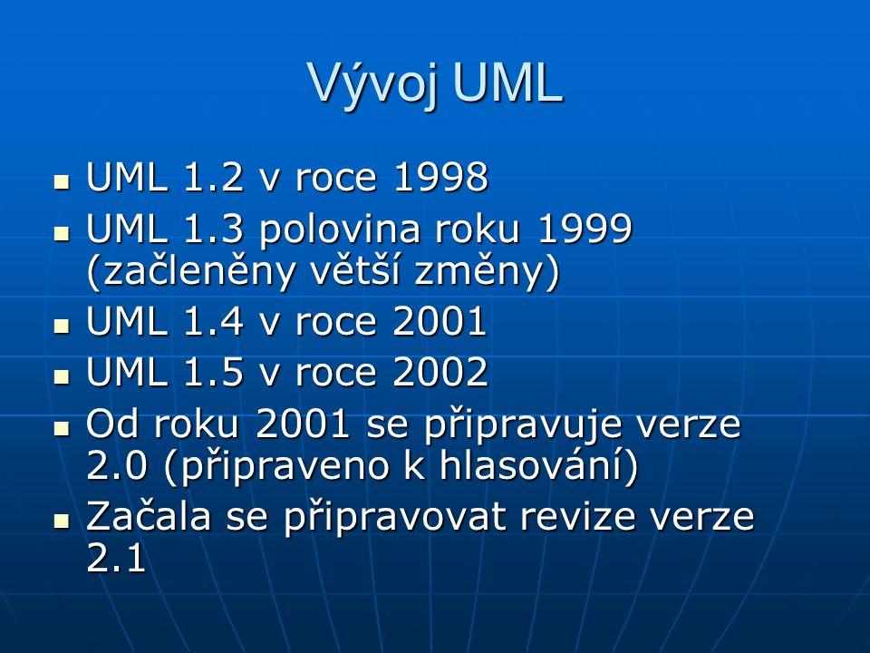 Vývoj UML UML 1.2 v roce 1998 UML 1.2 v roce 1998 UML 1.3 polovina roku 1999 (začleněny větší změny) UML 1.3 polovina roku 1999 (začleněny větší změny