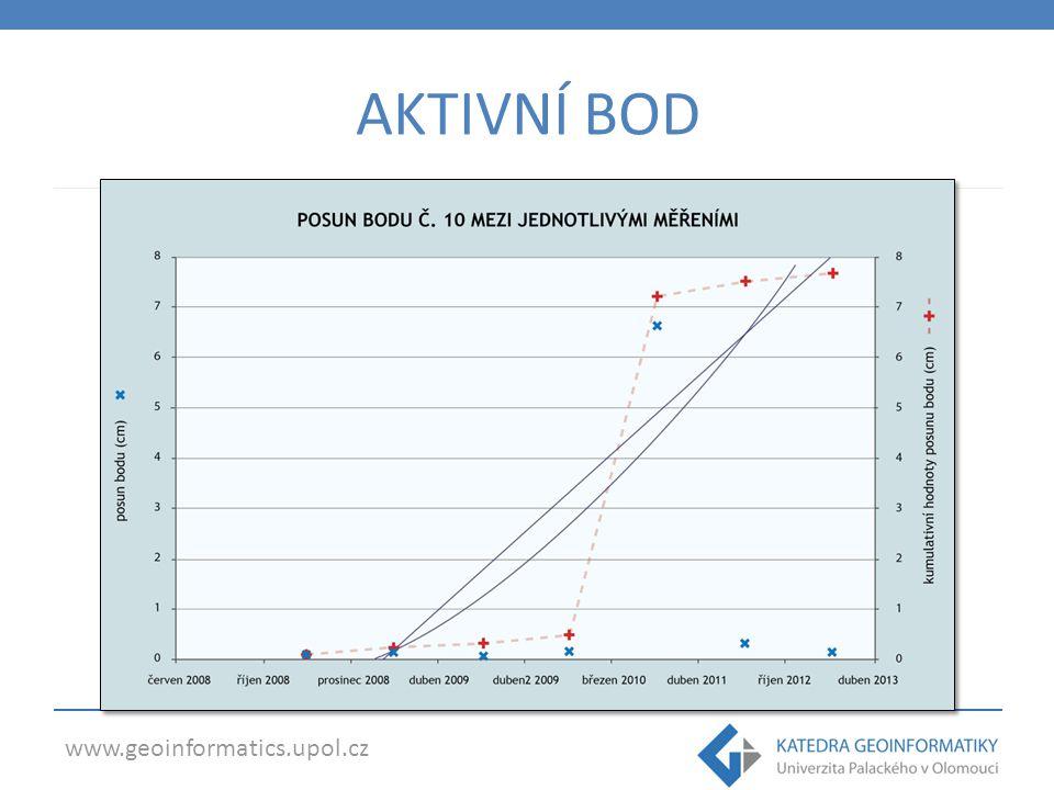 www.geoinformatics.upol.cz AKTIVNÍ BOD