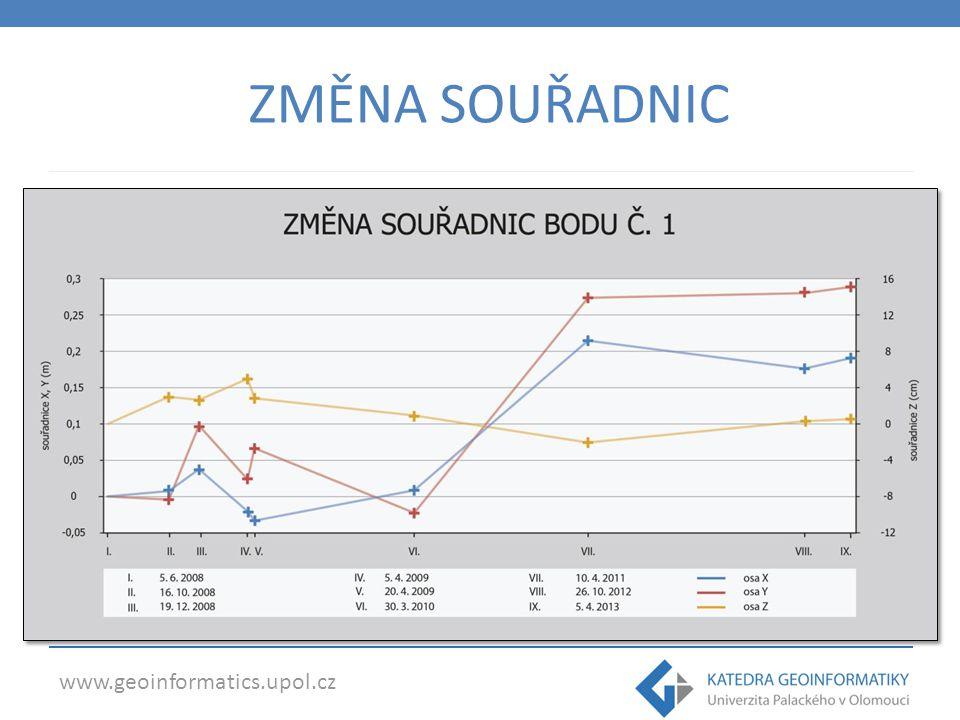 www.geoinformatics.upol.cz ZMĚNA SOUŘADNIC