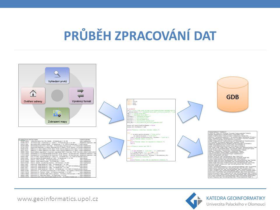 www.geoinformatics.upol.cz PRŮBĚH ZPRACOVÁNÍ DAT GDB