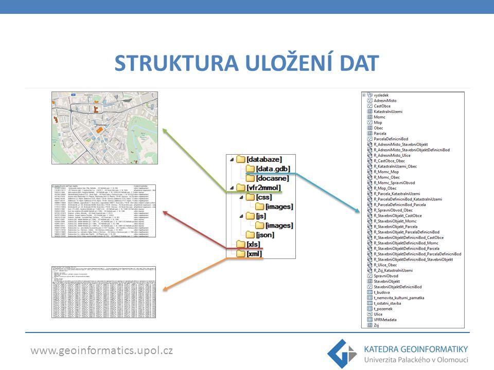 www.geoinformatics.upol.cz STRUKTURA ULOŽENÍ DAT