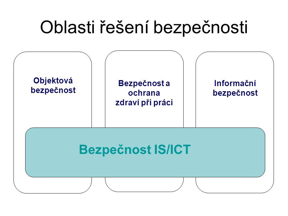 Bezpečnost informačních systémů 1.Informační bezpečnost - ochrana informací během jejich vzniku, zpracování, přenosu… 2.Důvěrnost - utajení před neoprávněným přístupem 3.