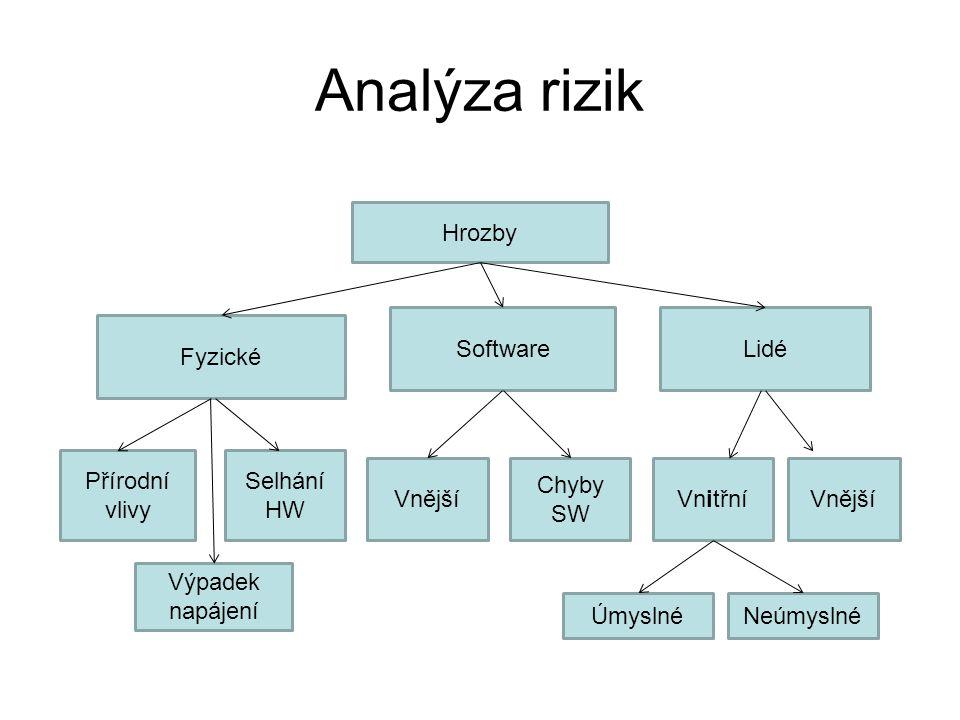 Analýza rizik Hrozby Fyzické SoftwareLidé Přírodní vlivy Selhání HW Výpadek napájení Vnější Chyby SW VnitřníVnější ÚmyslnéNeúmyslné