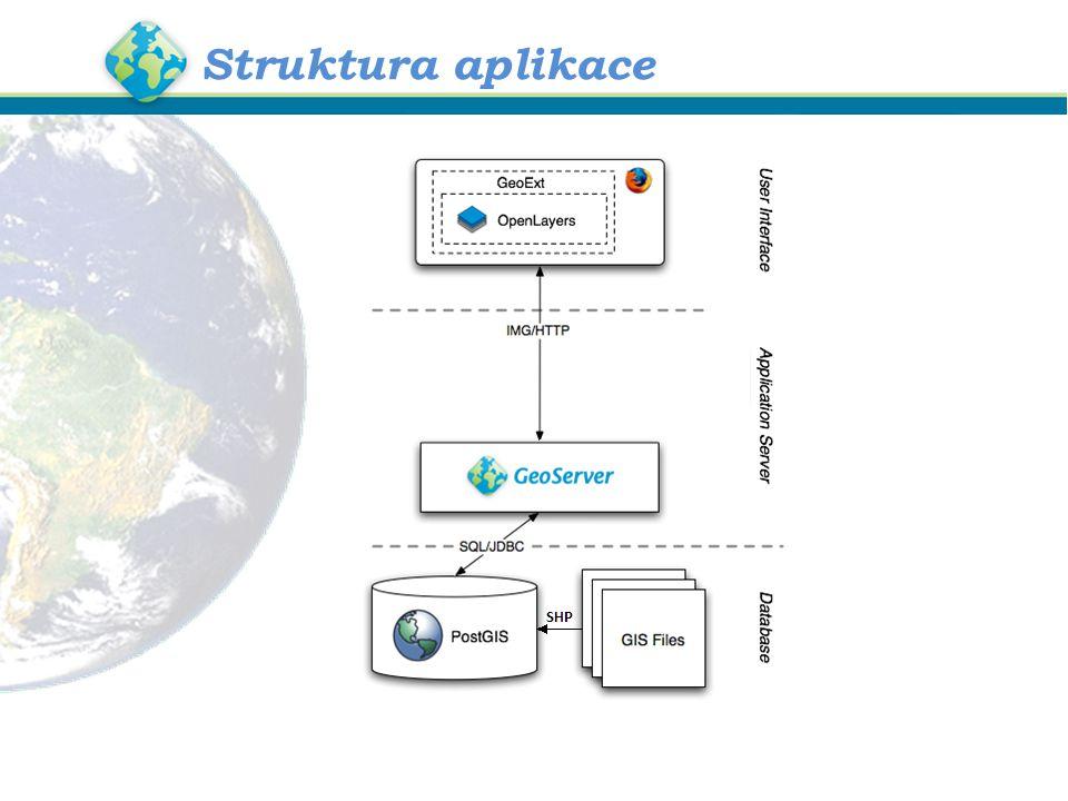Struktura aplikace
