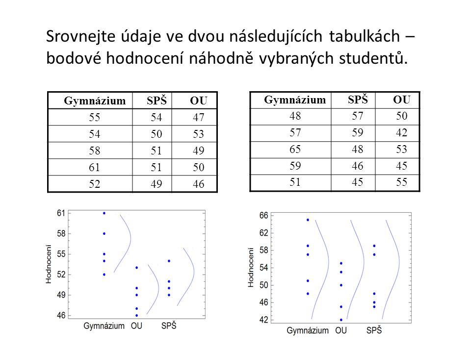 Srovnejte údaje ve dvou následujících tabulkách – bodové hodnocení náhodně vybraných studentů. GymnáziumSPŠOU 555447 545053 585149 615150 524946 Gymná