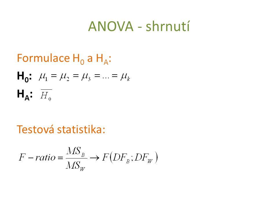 ANOVA - shrnutí Formulace H 0 a H A : H 0 : H A : Testová statistika: