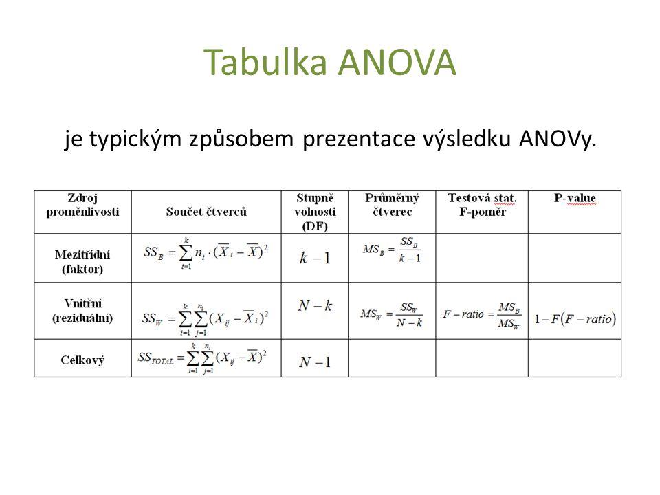 Tabulka ANOVA je typickým způsobem prezentace výsledku ANOVy.