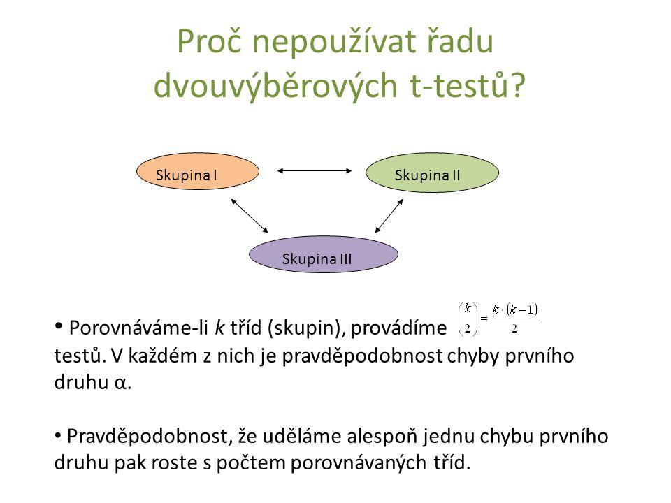 Proč nepoužívat řadu dvouvýběrových t-testů? Skupina ISkupina II Skupina III Porovnáváme-li k tříd (skupin), provádíme testů. V každém z nich je pravd
