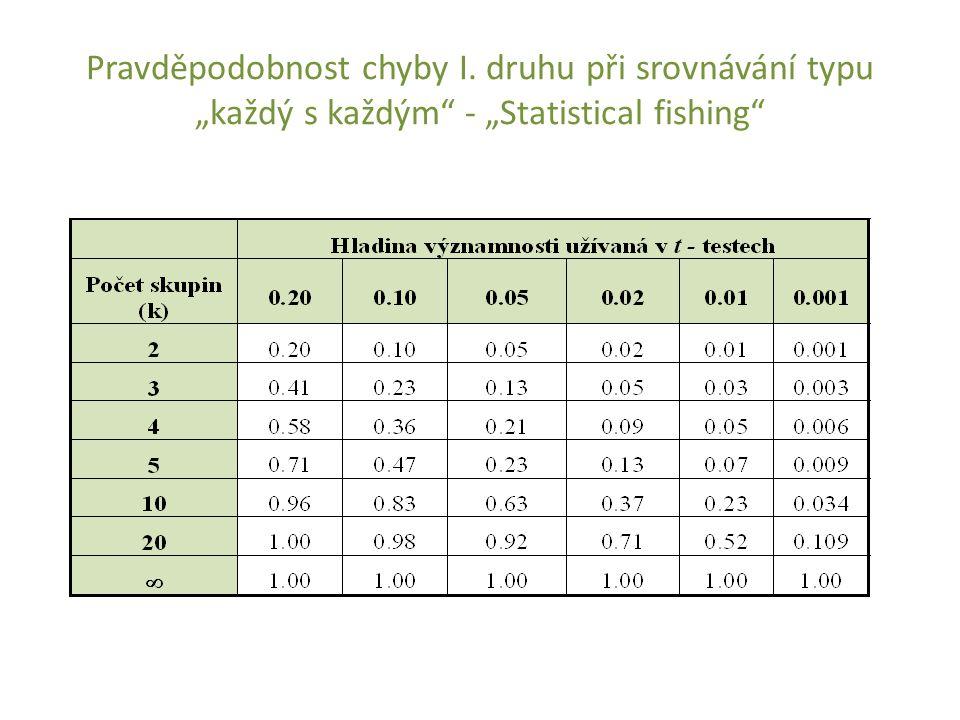 """Pravděpodobnost chyby I. druhu při srovnávání typu """"každý s každým"""" - """"Statistical fishing"""""""