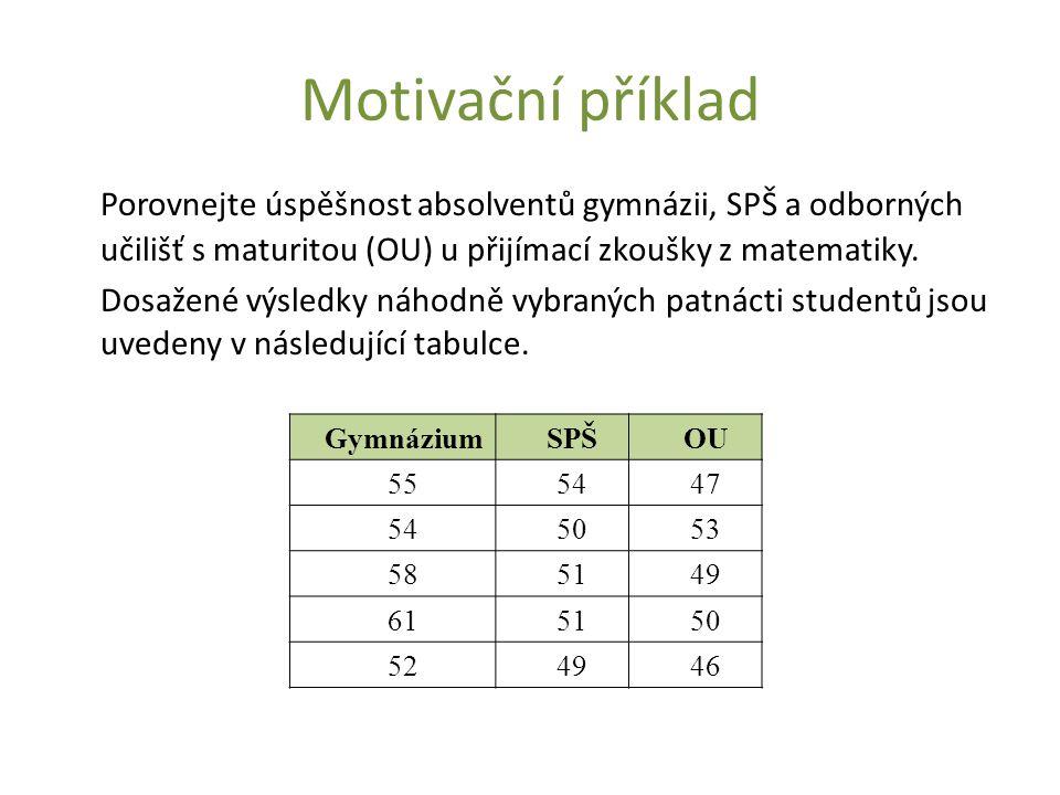 Motivační příklad Porovnejte úspěšnost absolventů gymnázii, SPŠ a odborných učilišť s maturitou (OU) u přijímací zkoušky z matematiky. Dosažené výsled