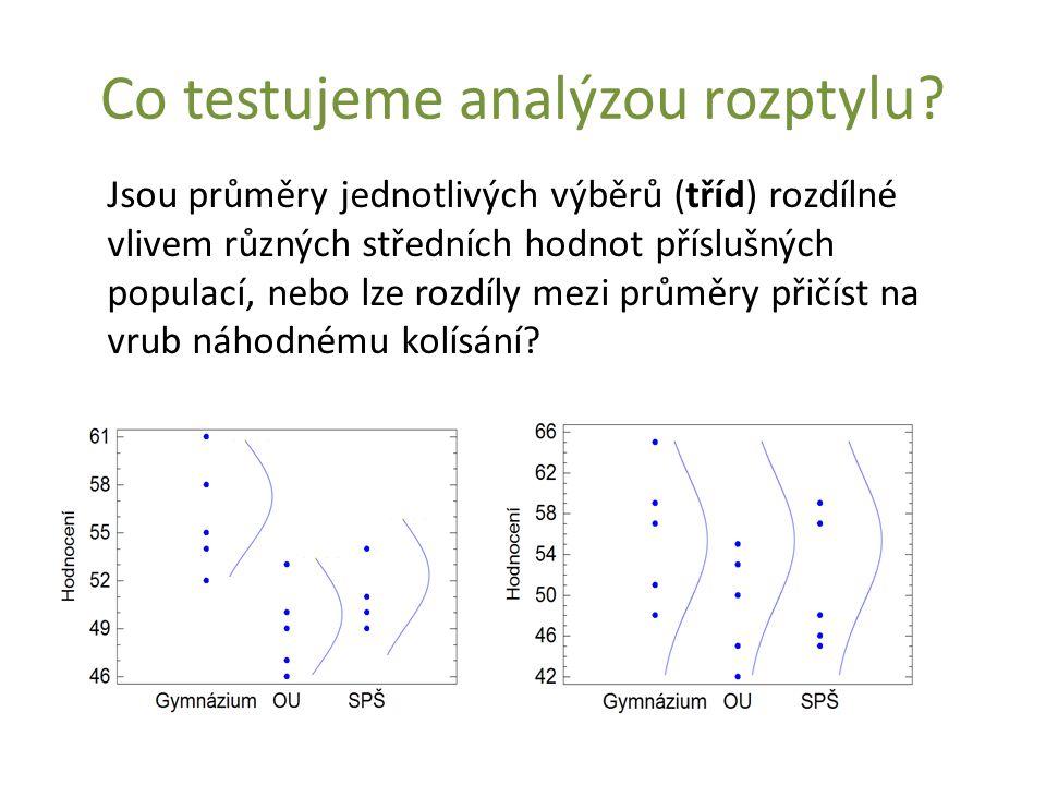 Co testujeme analýzou rozptylu? Jsou průměry jednotlivých výběrů (tříd) rozdílné vlivem různých středních hodnot příslušných populací, nebo lze rozdíl