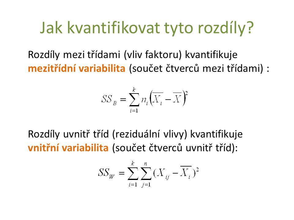 Jak kvantifikovat tyto rozdíly? Rozdíly mezi třídami (vliv faktoru) kvantifikuje mezitřídní variabilita (součet čtverců mezi třídami) : Rozdíly uvnitř