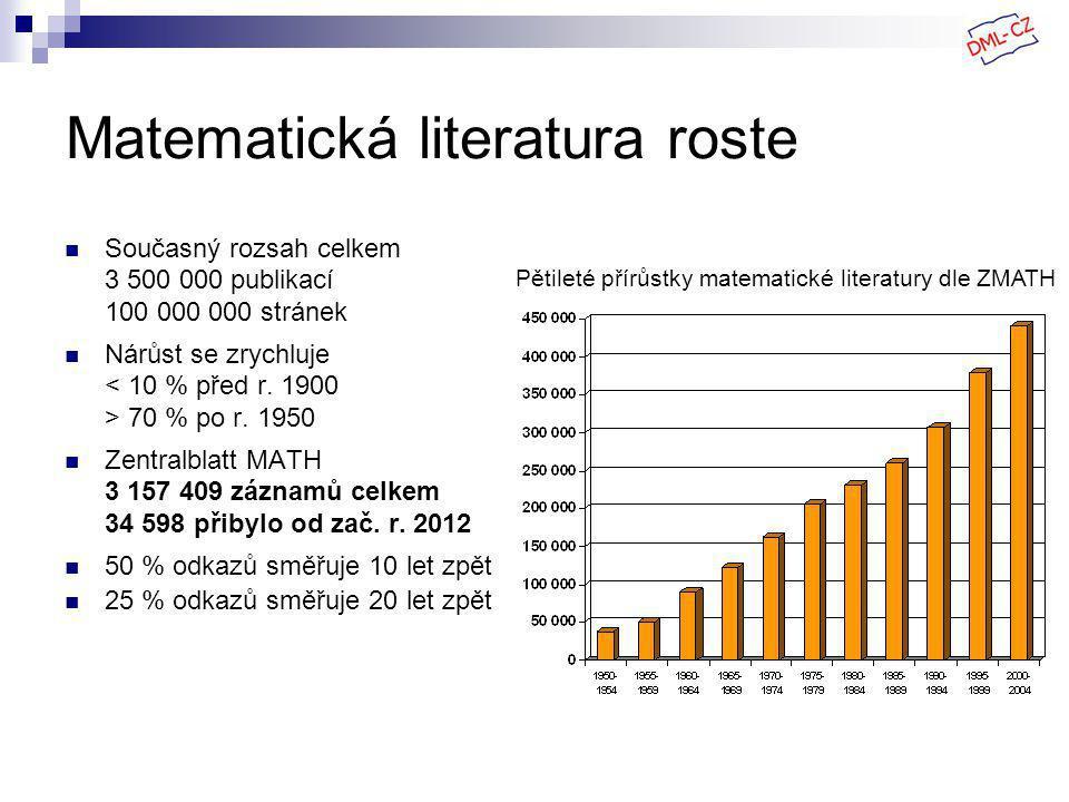 Matematická literatura roste Současný rozsah celkem 3 500 000 publikací 100 000 000 stránek Nárůst se zrychluje < 10 % před r.